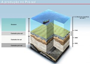 Illustration showing the depths of drilling required to reach the pre-salt layer, image by Petrobras.