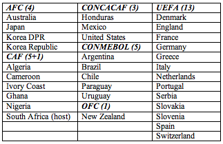 Nations qualified to contest the 2010 World Cup in South Africa