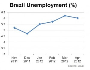 Brazil unemployment chart, graphic by The Rio Times