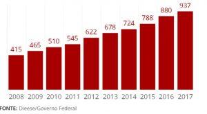 Brazil increases minimum wage, Rio de Janeiro, Brazil, Brazil News